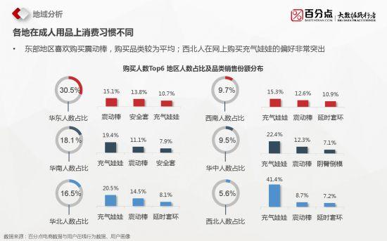 百分点:2016成人用品电商大数据分析报告