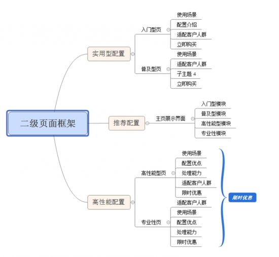 页面优化:如何使用数据漏斗优化案例?